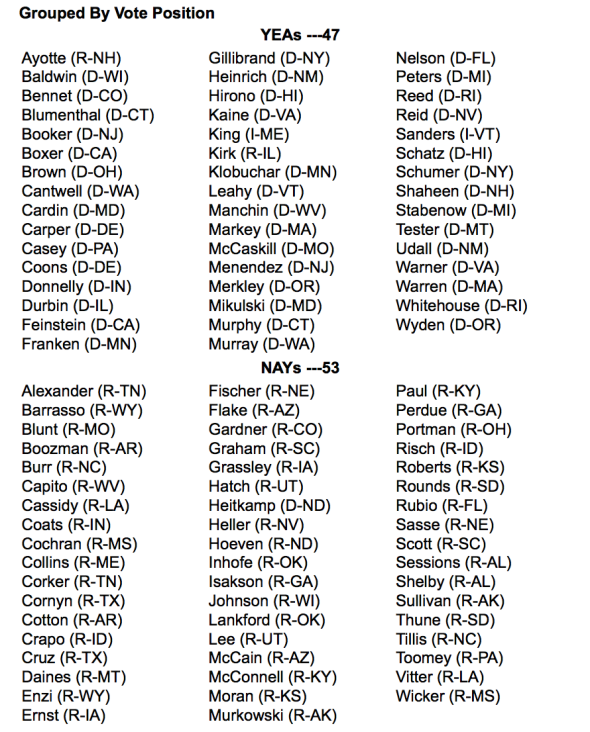 Votes on gun bills